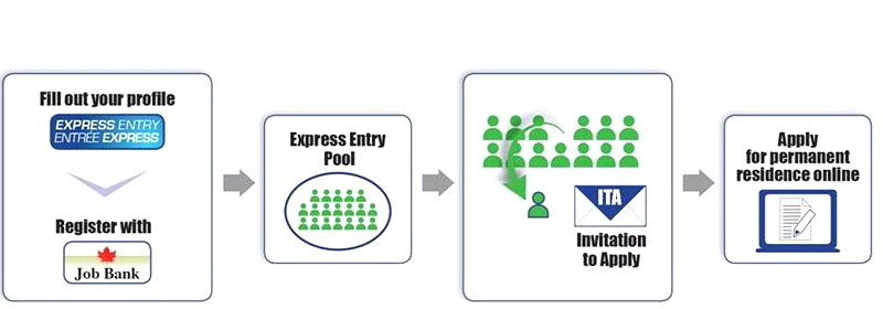 Express entry chart